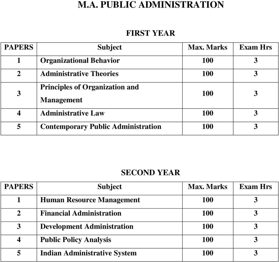 Management 100 3 4 Administrative Law 100 3 5 Contemporary Public Administration 100 3 SECOND YEAR PAPERS Subject Max.
