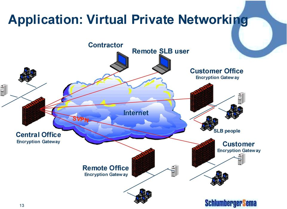 Internet Central Office Encryption Gateway SLB people