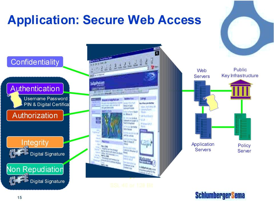 Infrastructure Integrity Digital Signature Application Servers Policy