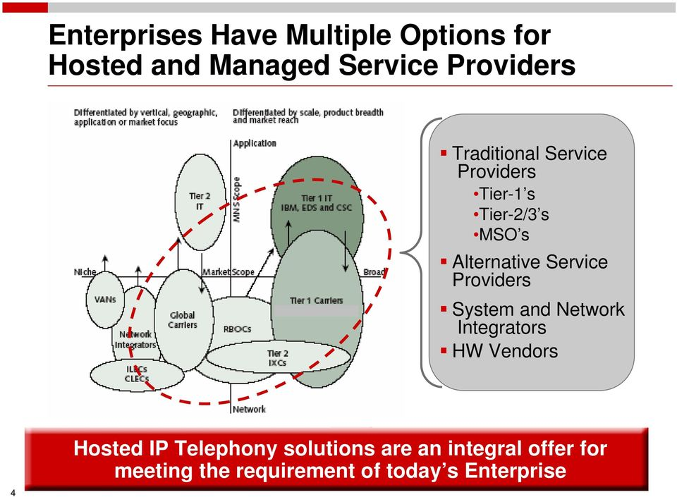 Providers System and Network Integrators HW Vendors 4 Hosted IP Telephony