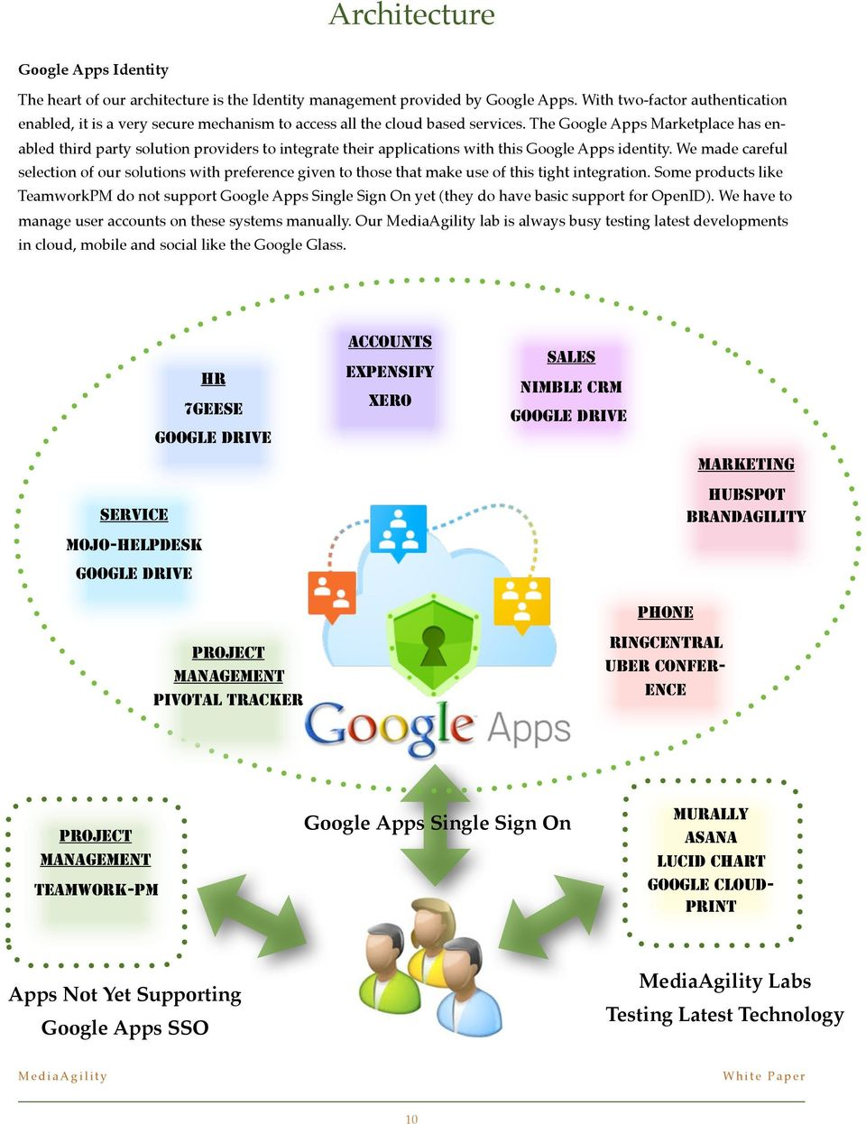 The Google Apps Marketplace has enabled third party solution providers to integrate their applications with this Google Apps identity.