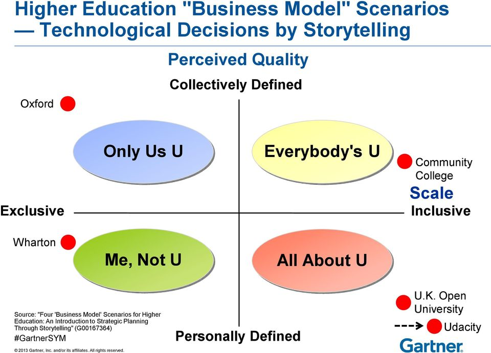 "Wharton Me, Not All About Source: ""Four 'Business Model' Scenarios for Higher Education: An"