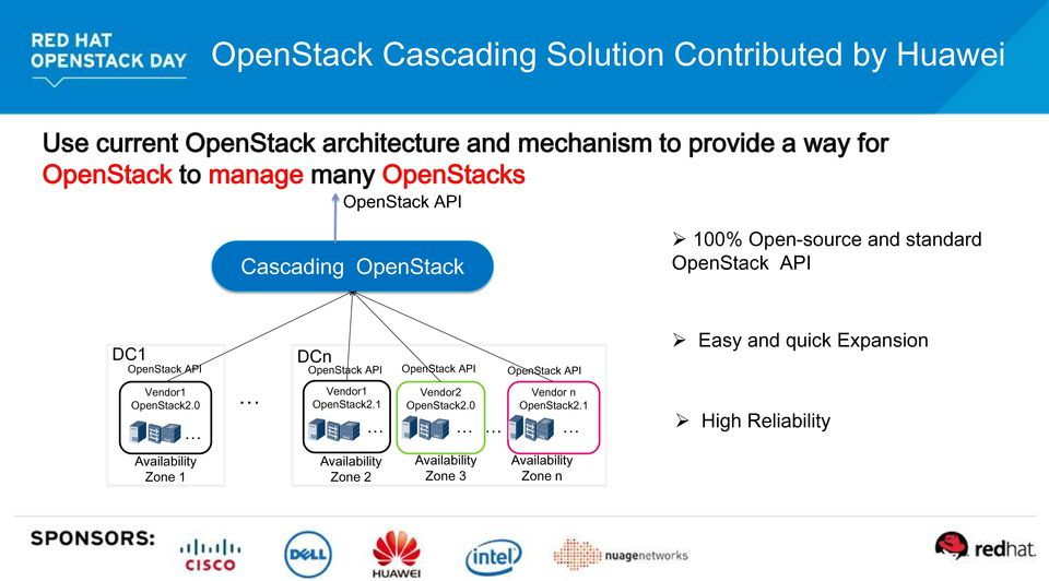 DC1 DCn Easy and quick Expansion Vendor1 OpenStack2.0 Vendor1 OpenStack2.1 Vendor2 OpenStack2.