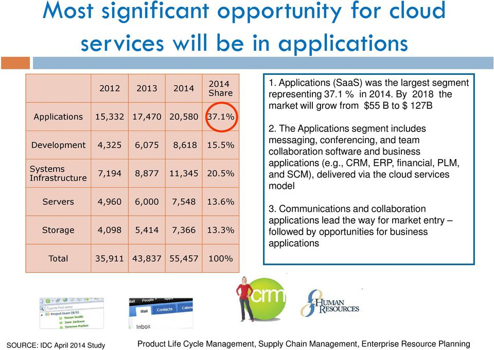 Applications (SaaS) was the largest segment representing 37.1 % in 2014. By 2018 the market will grow from $55 B to $ 127B 2.