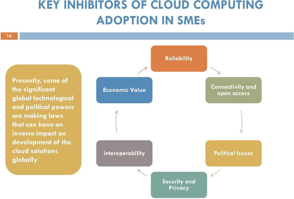 can have an inverse impact on development of the cloud solutions globally Economic