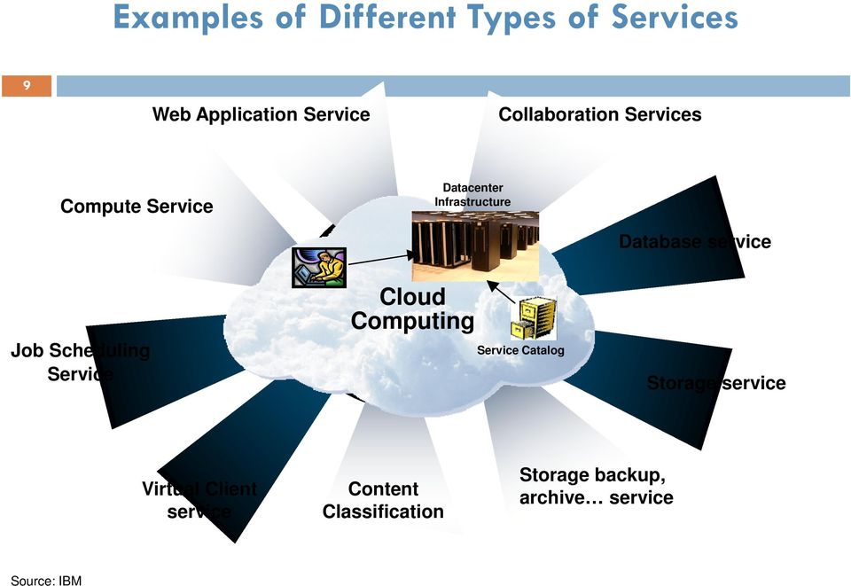 service Job Scheduling Service Cloud Computing Service Catalog Storage