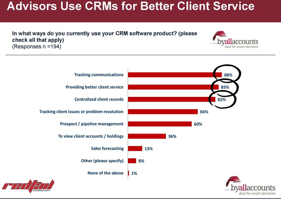 Centralized client records 82% 88% 85% Tracking client issues or problem resolution Prospect / pipeline