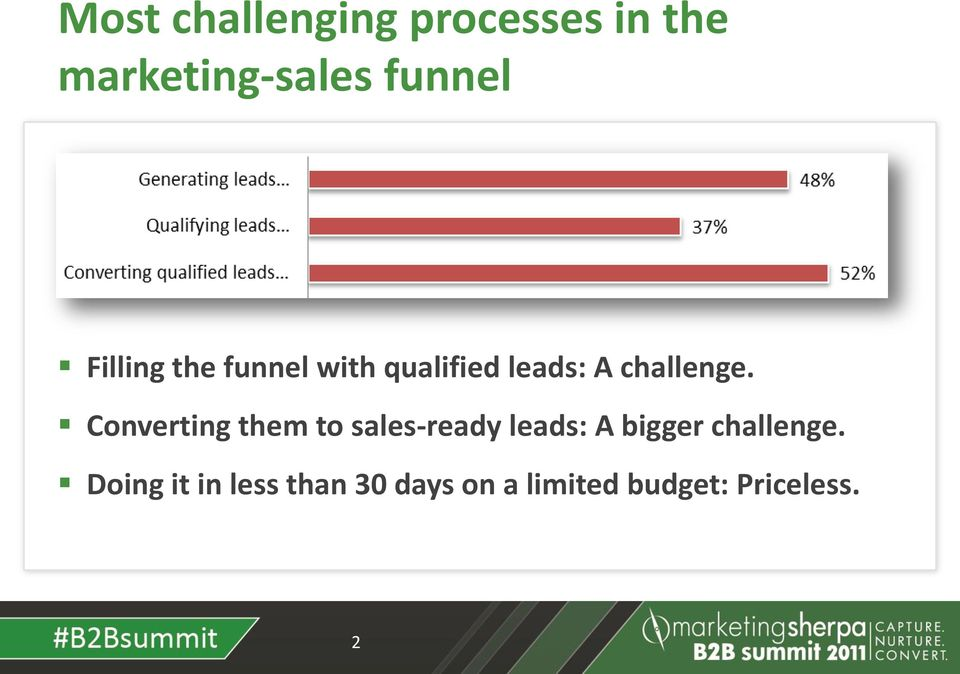 Converting them to sales-ready leads: A bigger challenge.