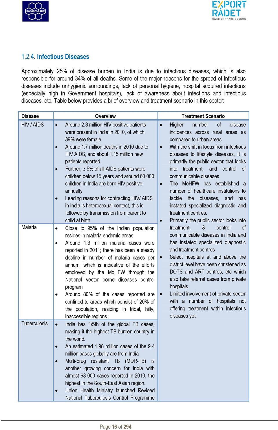 of awareness about infections and infectious diseases, etc. Table below provides a brief overview and treatment scenario in this sector: Disease Overview Treatment Scenario HIV / AIDS Around 2.