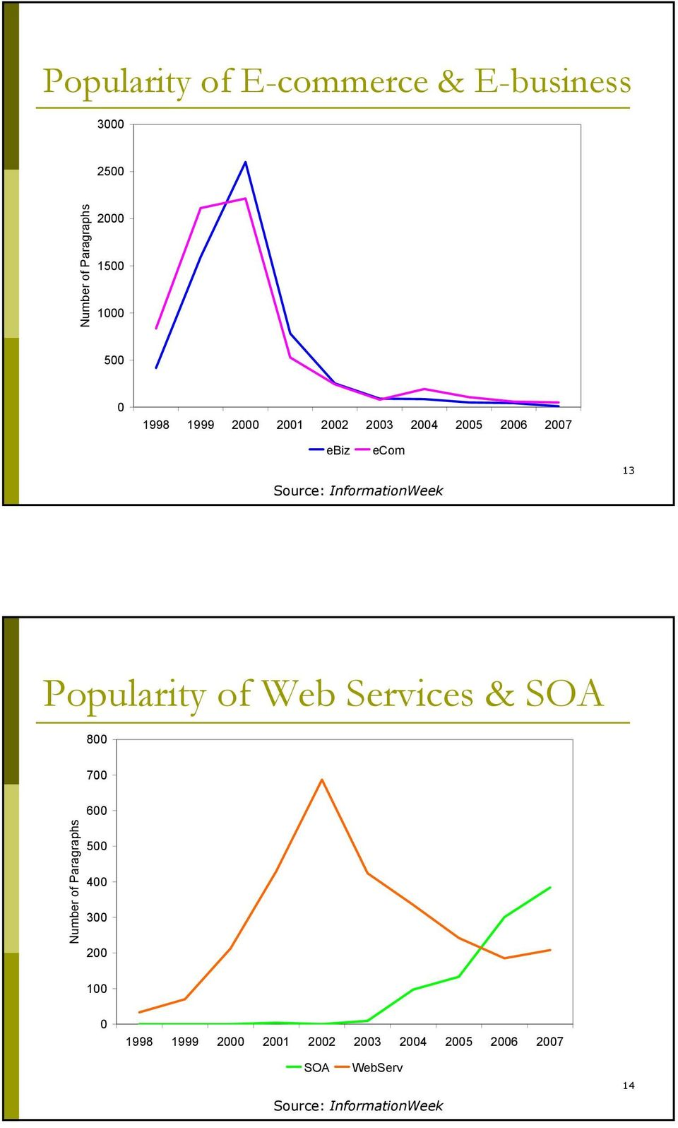 Popularity of Web Services & SOA 800 700 600 Number of Paragraphs 500 400 300 200 100 0