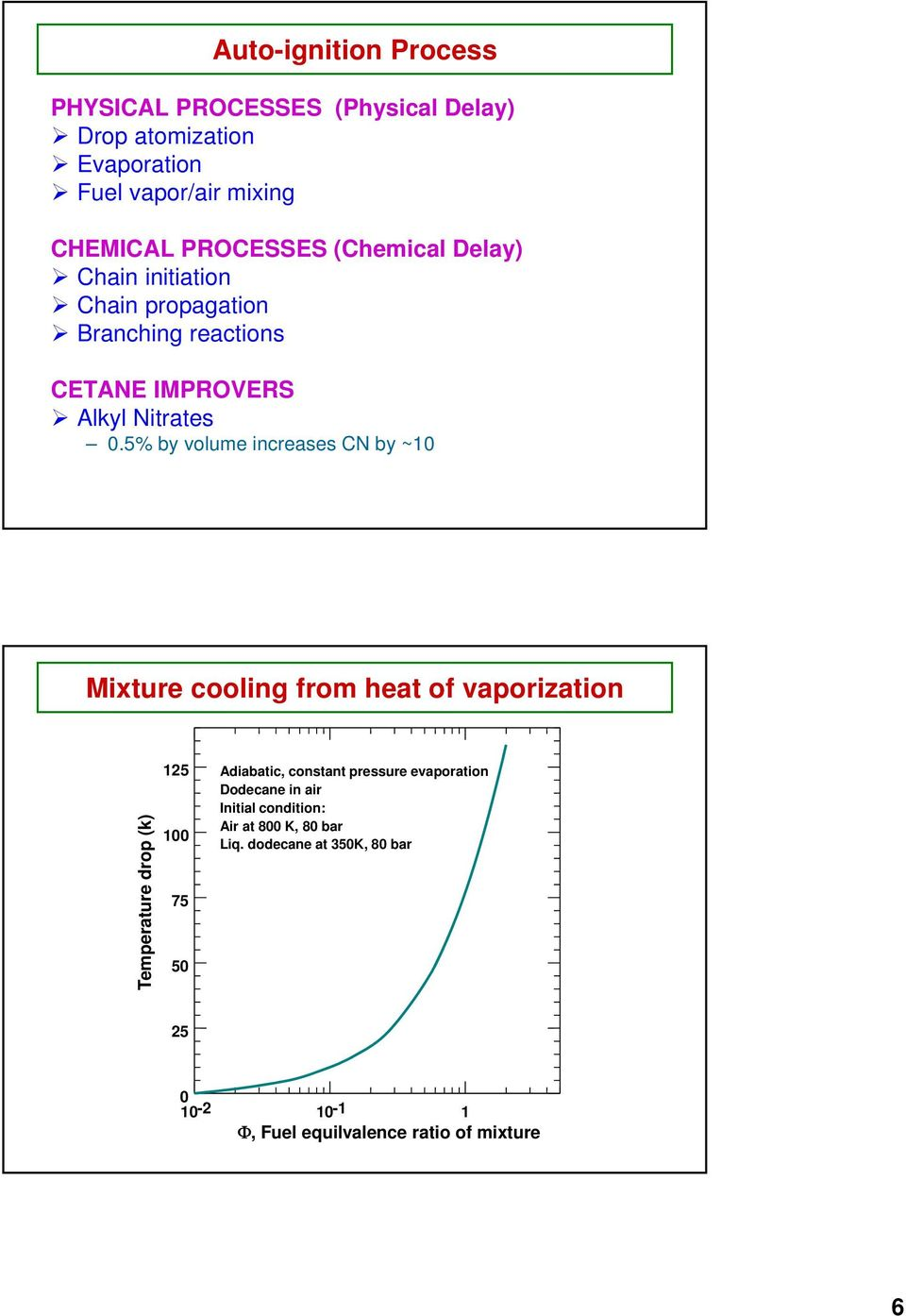 5% by volume increases CN by ~10 Mixture cooling from heat of vaporization Temperature drop (k) 15 100 75 50 Adiabatic, constant