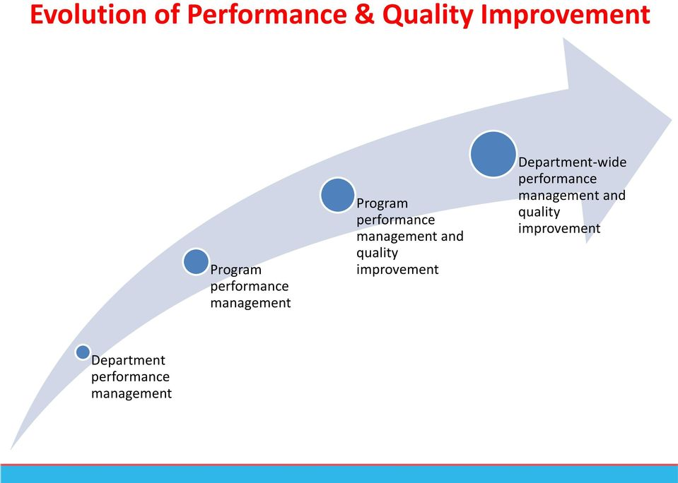 quality improvement Department-wide performance