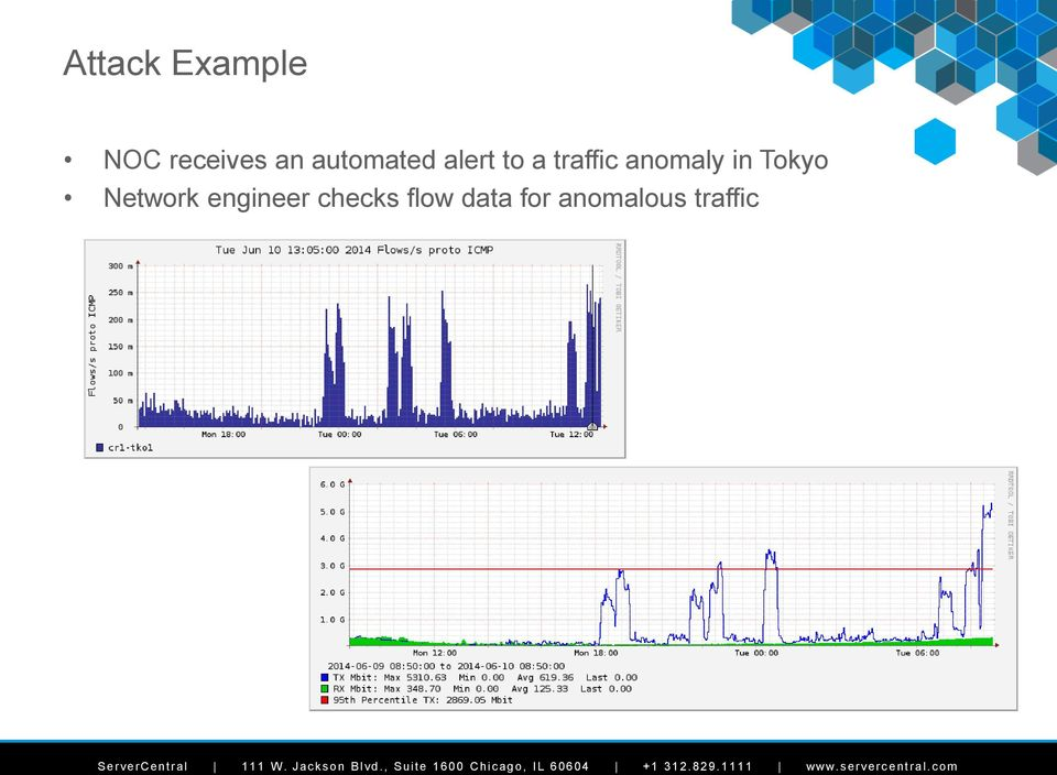 anomaly in Tokyo Network