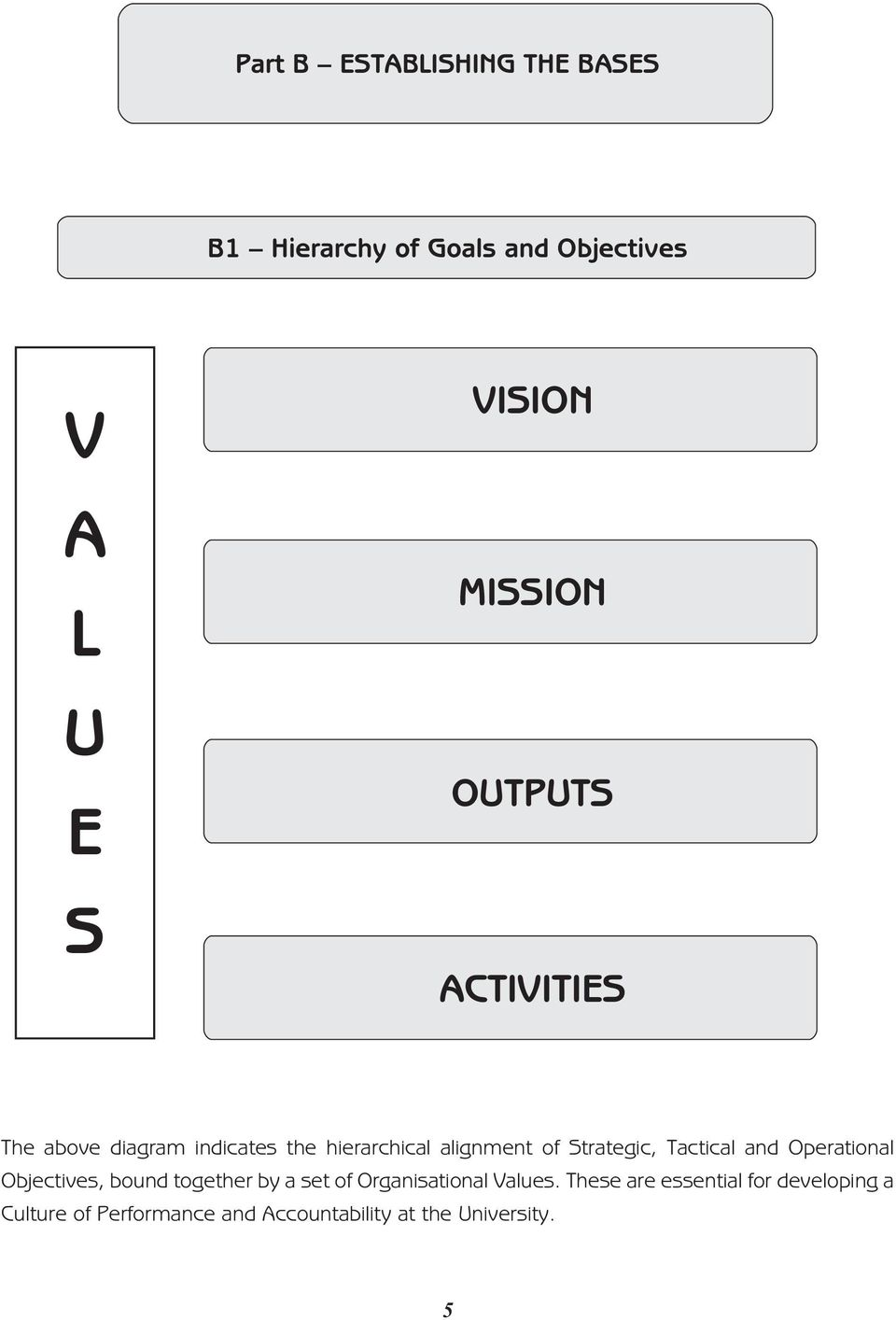 Strategic, Tactical and Operational Objectives, bound together by a set of Organisational