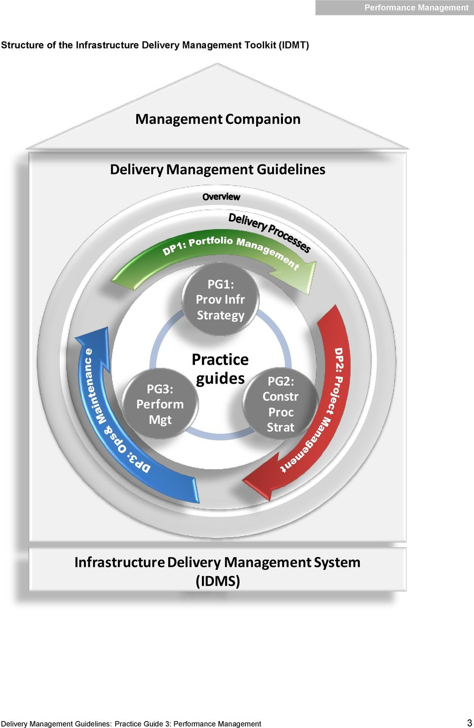 Mgt Practice guides PG2: Constr Proc Strat Infrastructure Delivery Management