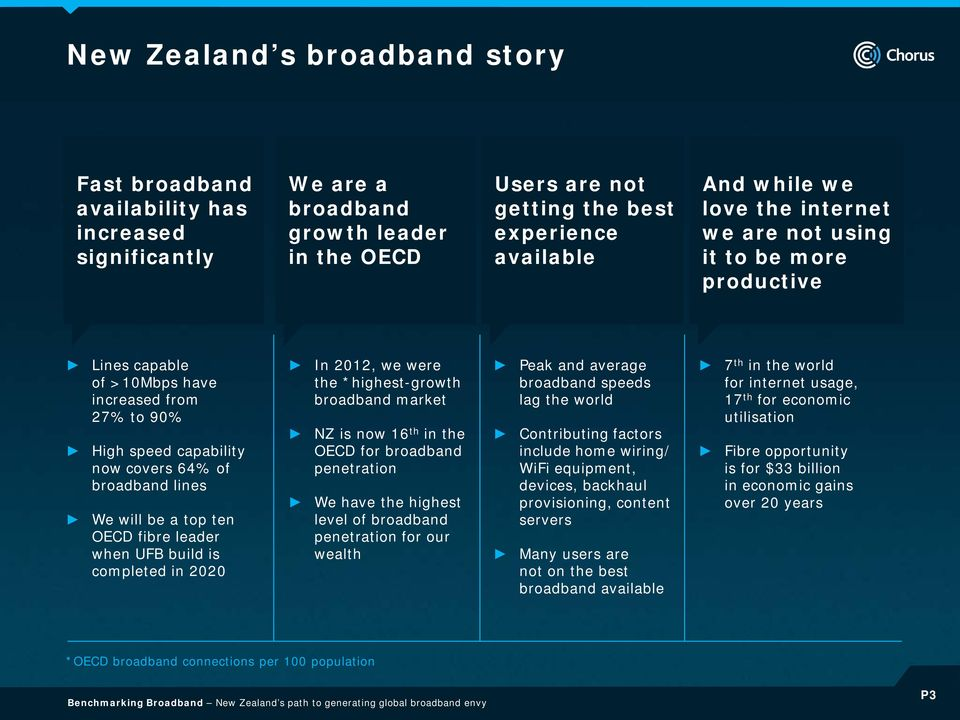 fibre leader when UFB build is completed in 2020 In 2012, we were the *highestgrowth broadband market NZ is now 16 th in the OECD for broadband penetration We have the highest level of broadband