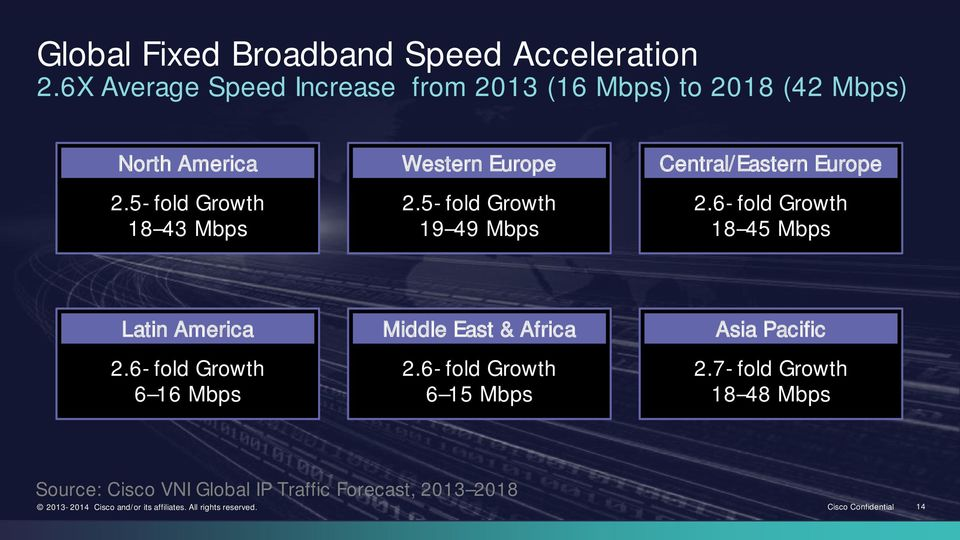 6- fold Growth 6 16 Mbps Middle East & Africa 2.6- fold Growth 6 15 Mbps Asia Pacific 2.
