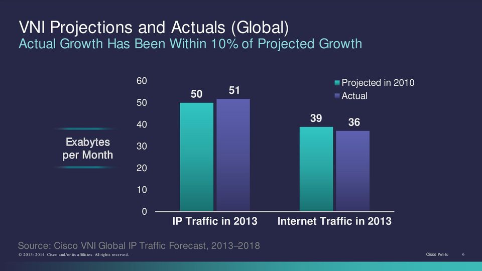 Exabytes per Month 30 20 10 0 IP Traffic in 2013 Internet Traffic in