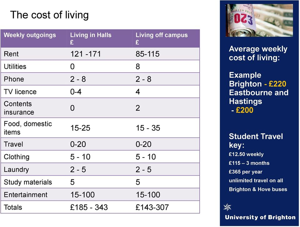 Entertainment 15-100 15-100 Living off campus Average weekly cost of living: Example Brighton - 220 Eastbourne and Hastings -