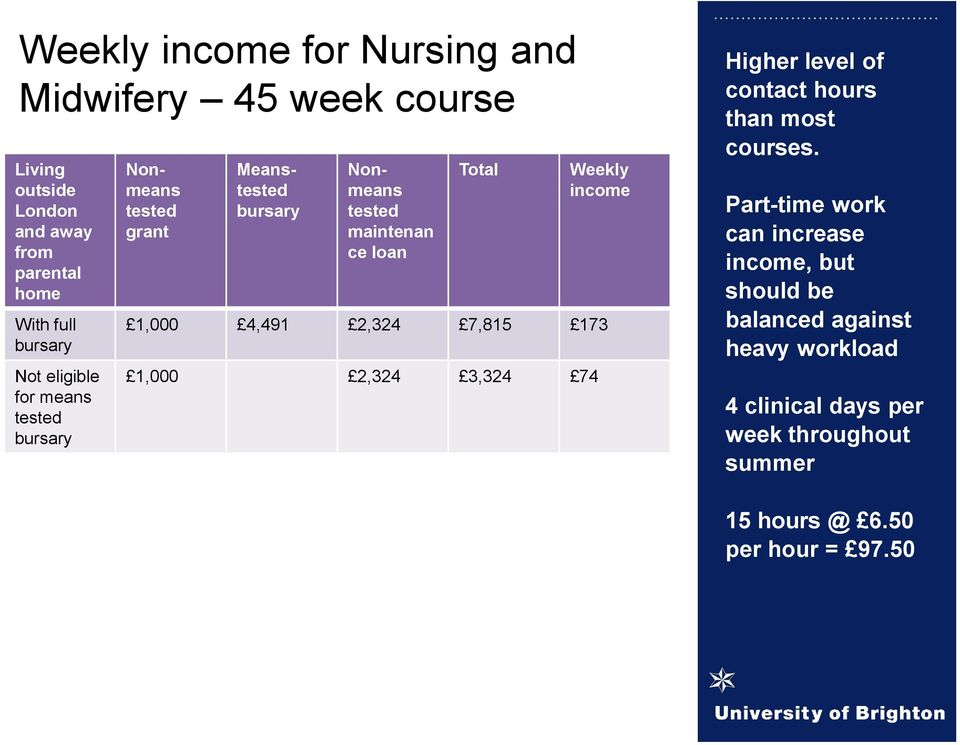 income 1,000 4,491 2,324 7,815 173 1,000 2,324 3,324 74 Higher level of contact hours than most courses.