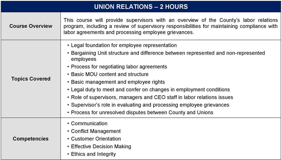 Legal foundation for employee representation Bargaining Unit structure and difference between represented and non-represented employees Process for negotiating labor agreements Basic MOU content and