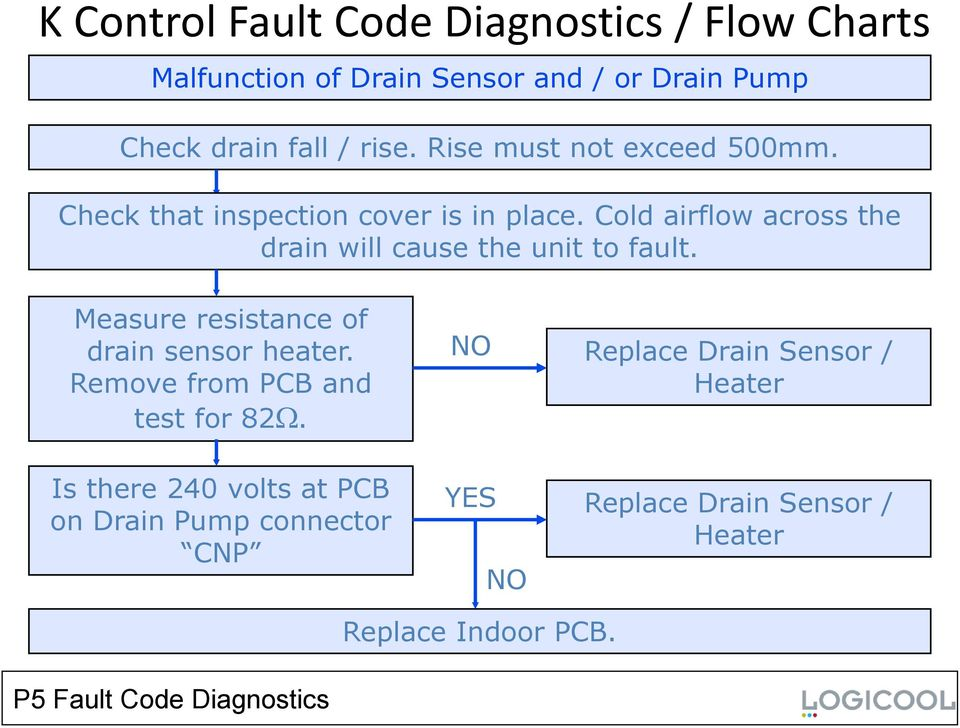 Cold airflow across the drain will cause the unit to fault. Measure resistance of drain sensor heater.