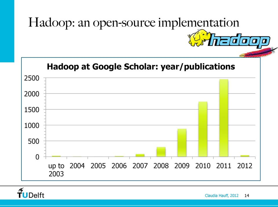 , [13] 2000 An Apache project (originally developed by Doug Cutting) 1500 which has quickly spawned additional Hadoop-related toplevel projects 1000