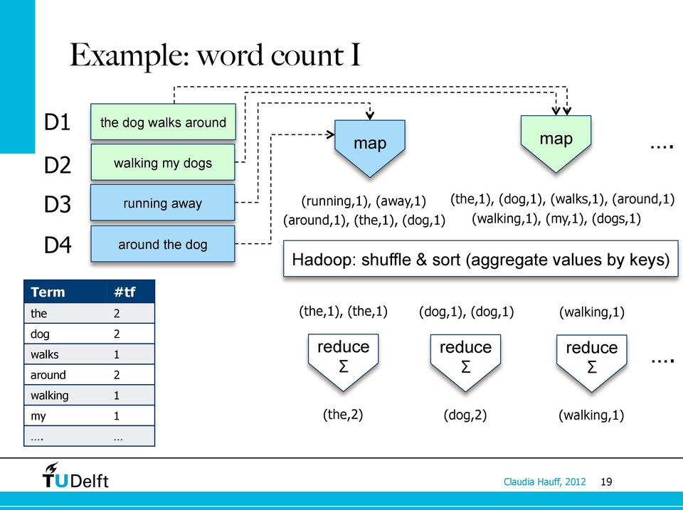(around,1), (the,1), (dog,1) (walking,1), (my,1), (dogs,1) Hadoop: shuffle & sort (aggregate values by