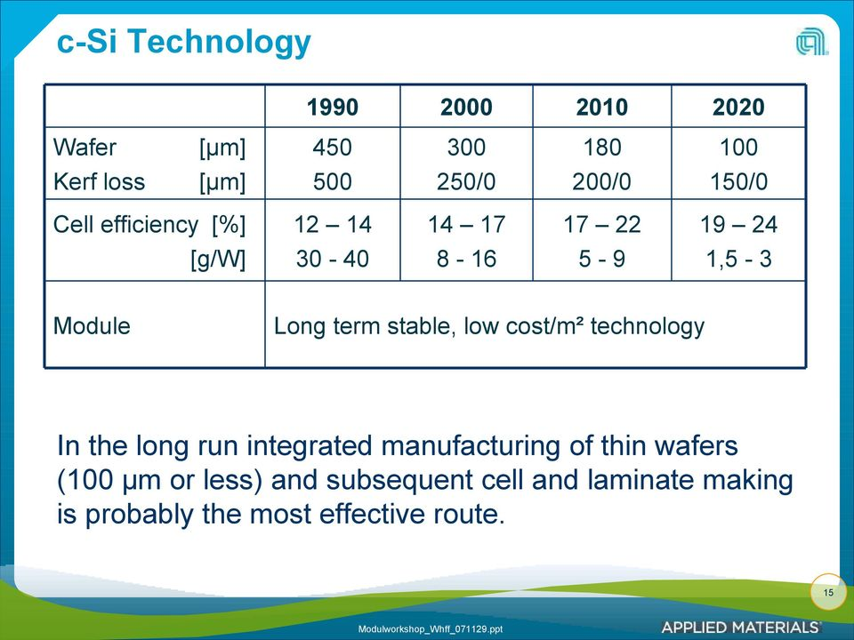 Long term stable, low cost/m² technology In the long run integrated manufacturing of thin