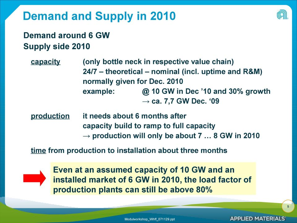 09 it needs about 6 months after capacity build to ramp to full capacity production will only be about 7 8 GW in 2010 time from production to