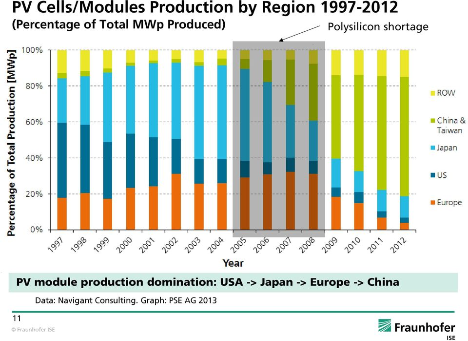 shortage PV module production domination: USA -> Japan