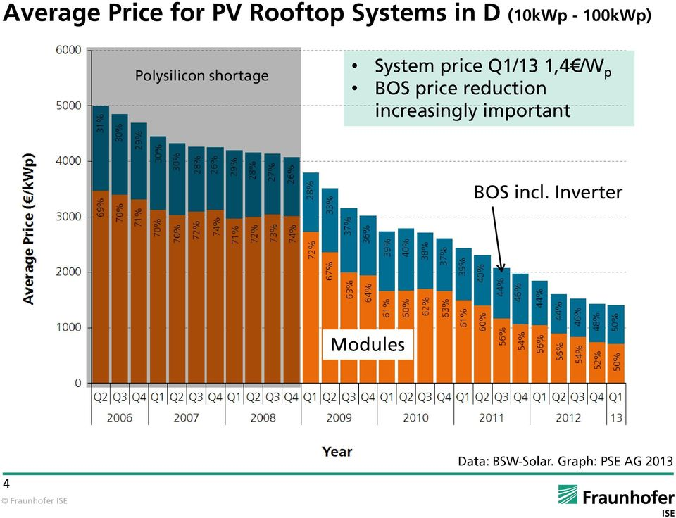 /W p BOS price reduction increasingly important BOS