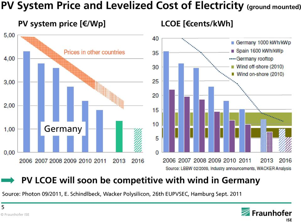 will soon be competitive with wind in Germany Source: Photon