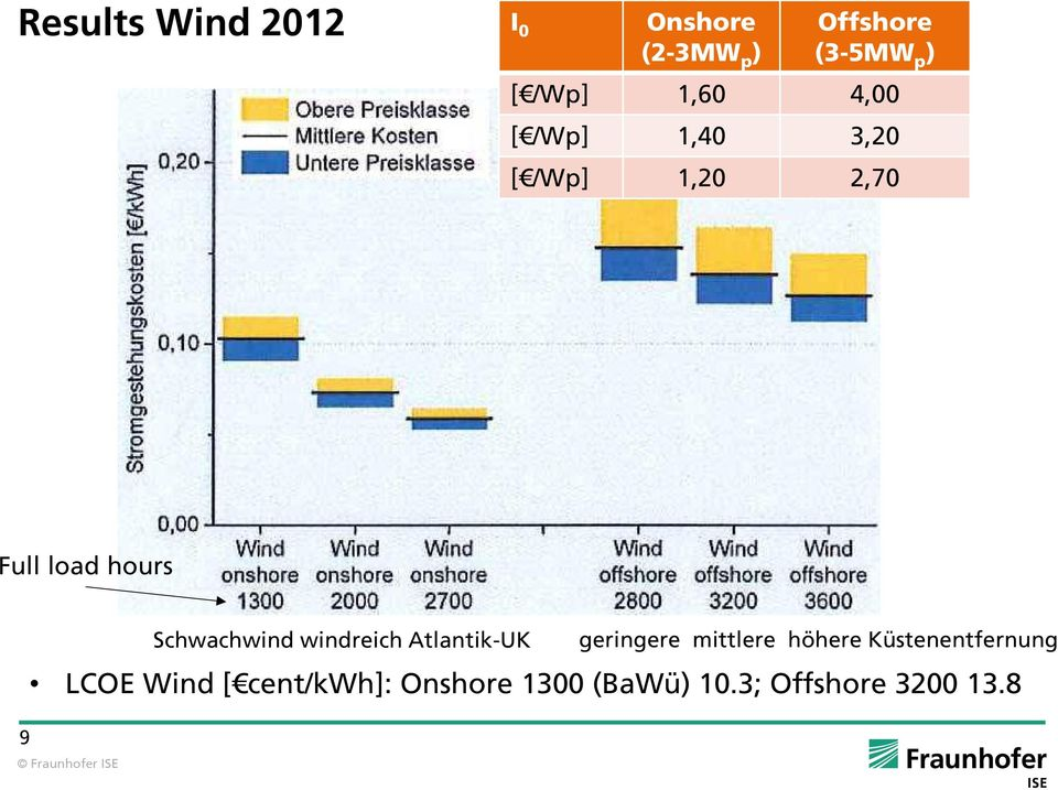 Wind [ cent/kwh]: Onshore 1300 (BaWü) 10.3; Offshore 3200 13.