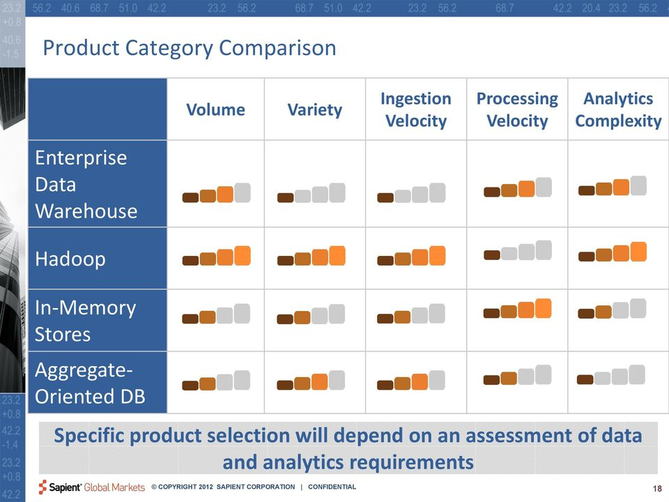 Hadoop In-Memory Stores Aggregate- Oriented DB Specific product