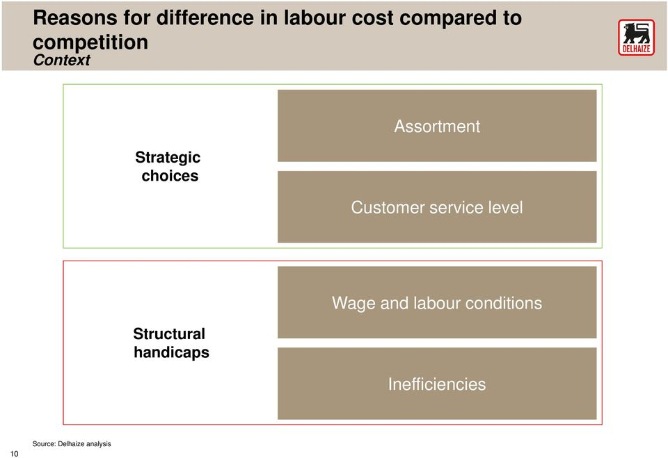 Customer service level Structural handicaps Wage and