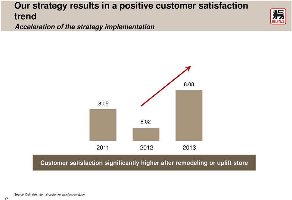02 2011 2012 2013 Customer satisfaction significantly higher after