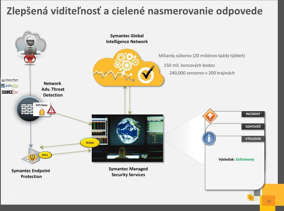 koncových bodov 240,000 senzorov v 200 krajinách Virt Exec INCIDENT Symantec Endpoint Protection Symantec Managed Security Services Outcome: Not Protected