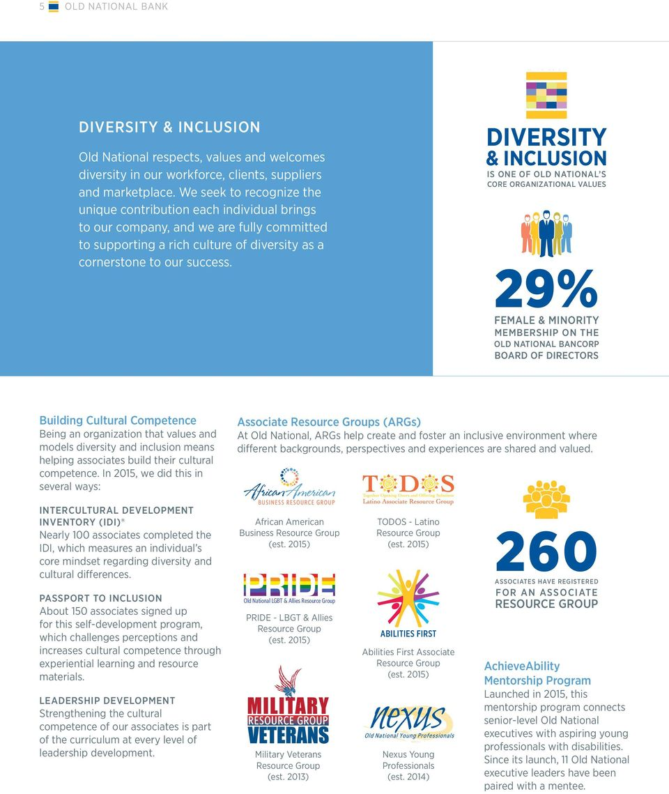 DIVERSITY & INCLUSION IS ONE OF OLD NATIONAL S CORE ORGANIZATIONAL VALUES 29% FEMALE & MINORITY MEMBERSHIP ON THE OLD NATIONAL BANCORP BOARD OF DIRECTORS Building Cultural Competence Being an