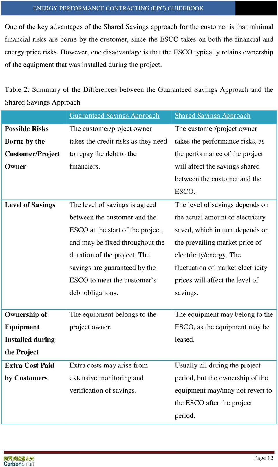 Table 2: Summary of the Differences between the Guaranteed Savings Approach and the Shared Savings Approach Guaranteed Savings Approach Shared Savings Approach Possible Risks Borne by the