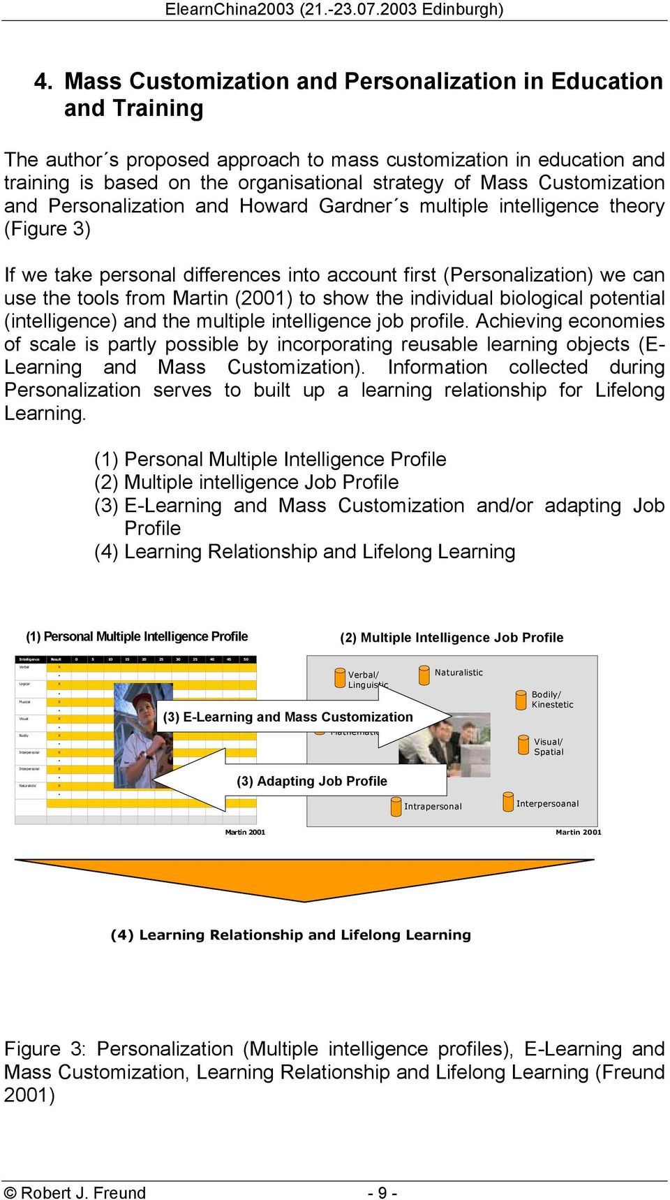 (2001) to show the individual biological potential (intelligence) and the multiple intelligence job profile.