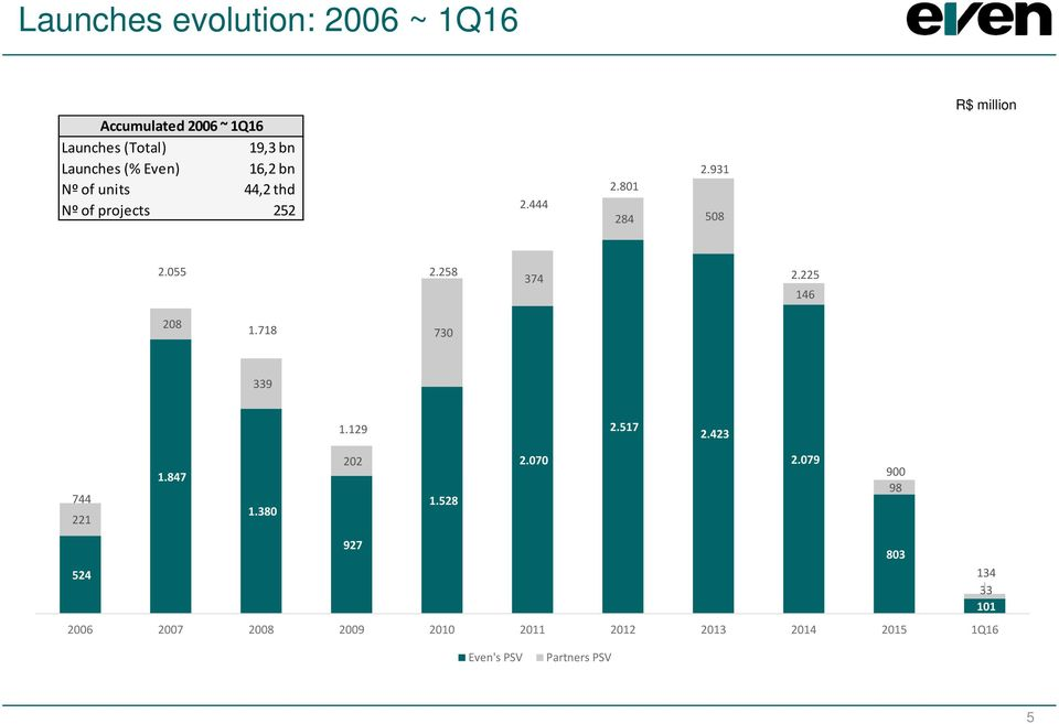 000 500 - Launches evolution: 2006 ~ 1Q16 Accumulated 2006 ~ 1Q16 Launches (Total) 19,3 bn Launches (% Even) 16,2 bn