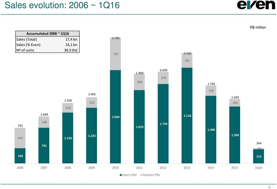 000 500 - Sales evolution: 2006 ~ 1Q16 Accumulated 2006 ~ 1Q16 Sales (Total) 17,4 bn Sales (% Even) 14,1 bn