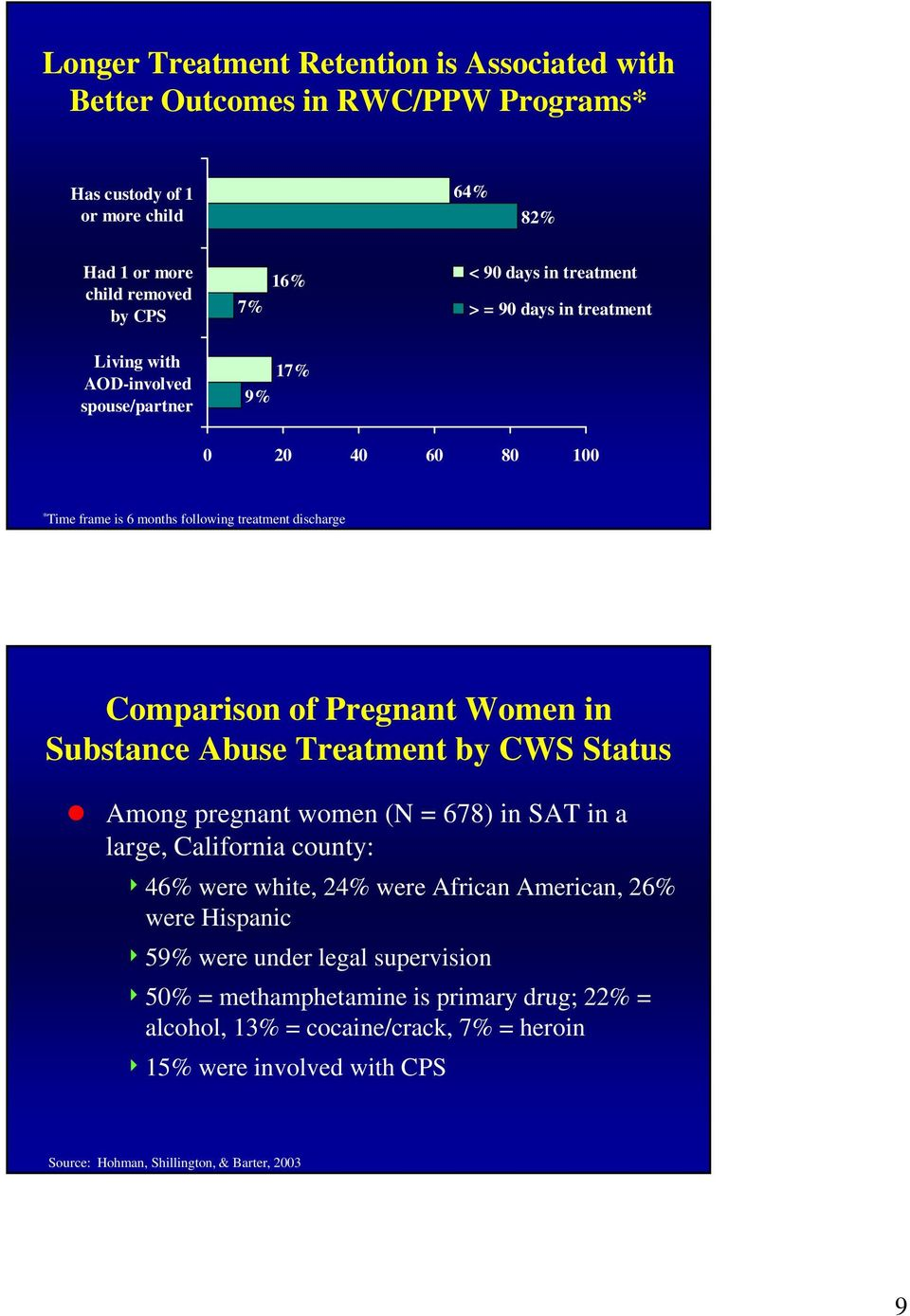 Women in Substance Abuse Treatment by CWS Status Among pregnant women (N = 678) in SAT in a large, California county: 446% were white, 24% were African American, 26% were Hispanic 4