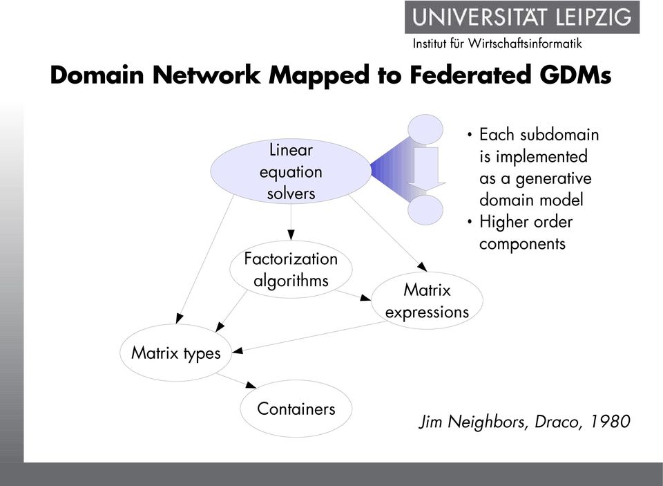 subdomain is implemented as a generative domain model Higher