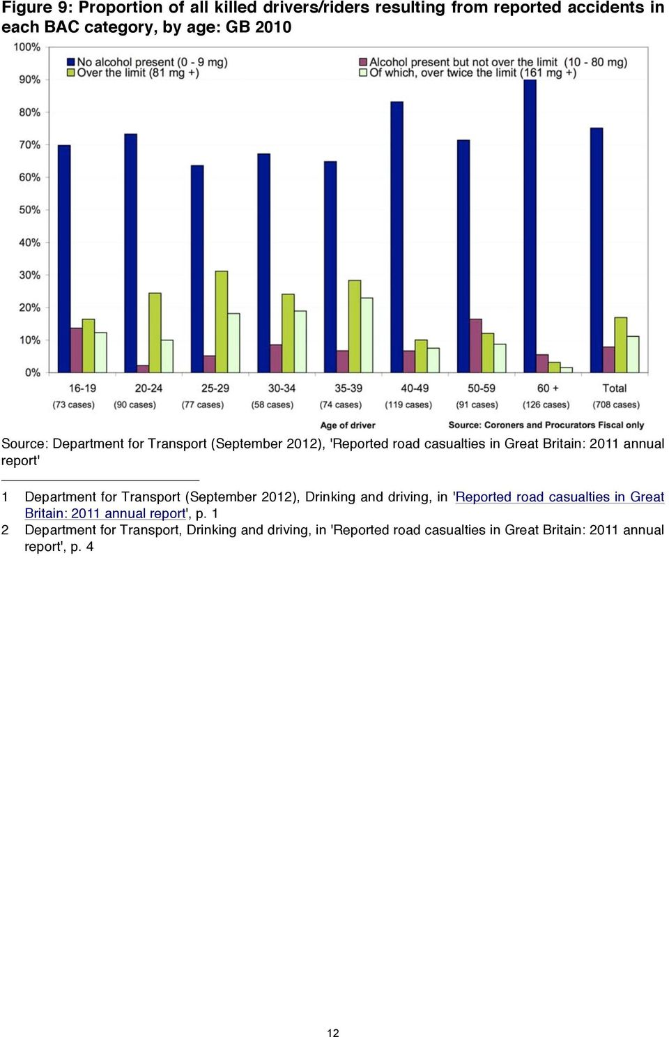 Department for Transport (September 2012), Drinking and driving, in 'Reported road casualties in Great Britain: 2011 annual