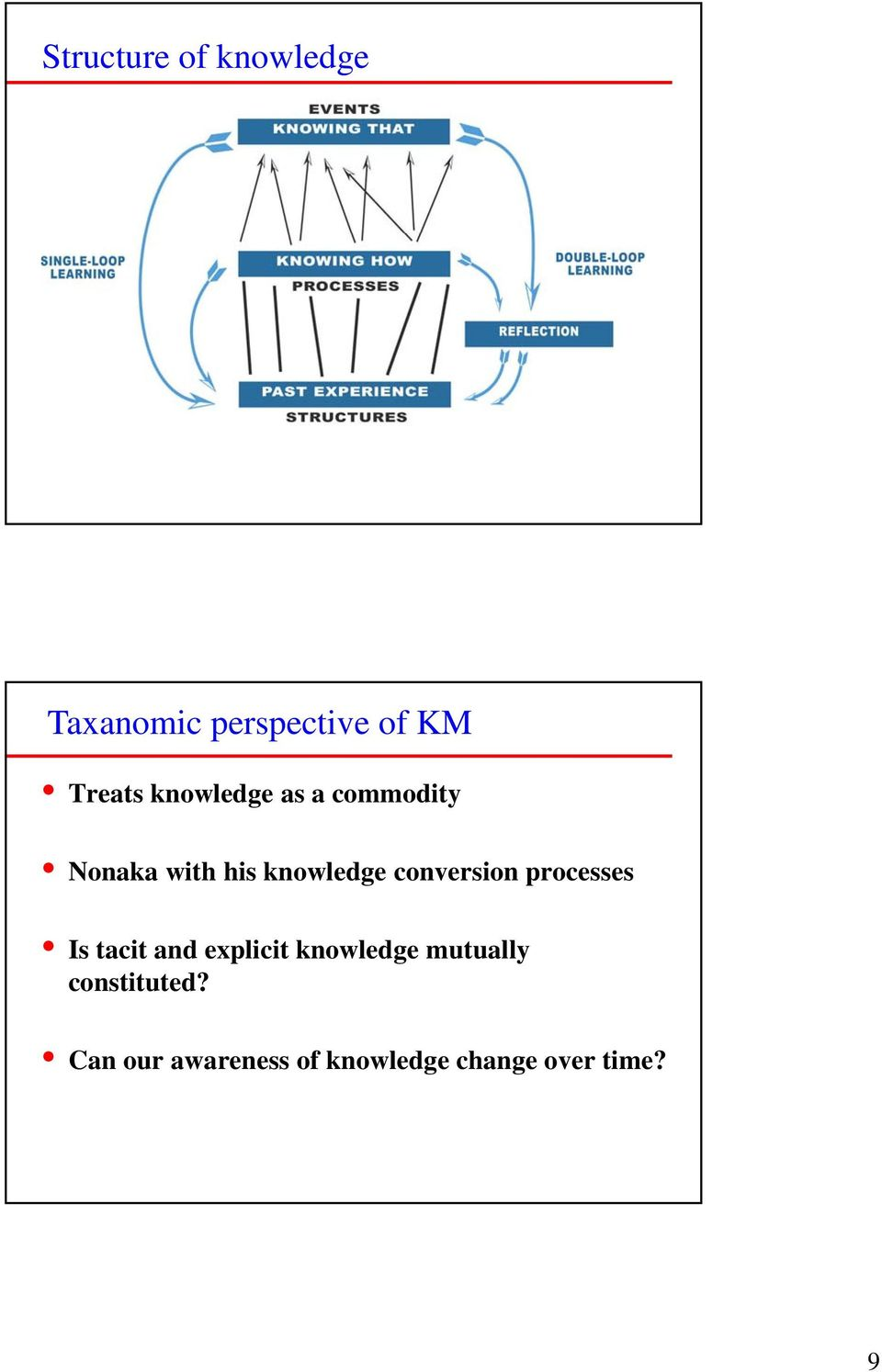 conversion processes Is tacit and explicit knowledge
