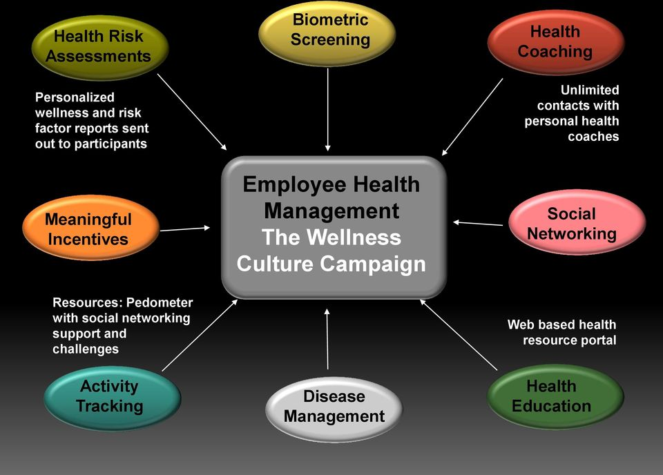 Screening Employee Health Management The Wellness Culture Campaign Disease Management Health Coaching