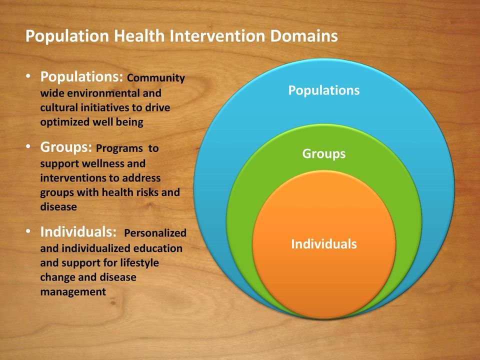 interventions to address groups with health risks and disease Individuals: Personalized and