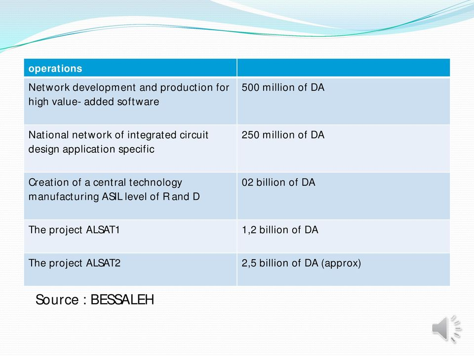 DA Creation of a central technology manufacturing ASIL level of R and D 02 billion of DA